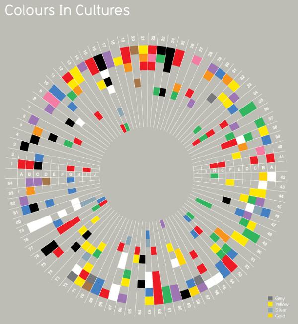 Gráfico circular sobre la relación entre los colores y la cultura