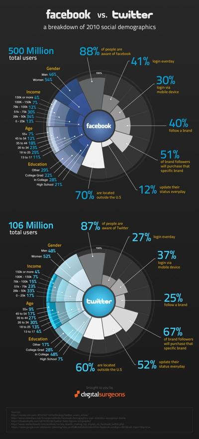 infoposter facebook vs twitter