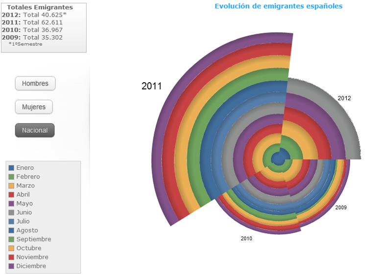 Gráfica de la emigración en España (2009-2012)
